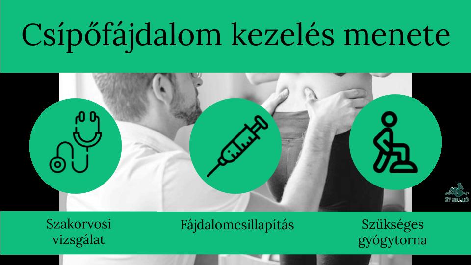 csípőbetegség tünetei és kezelése)