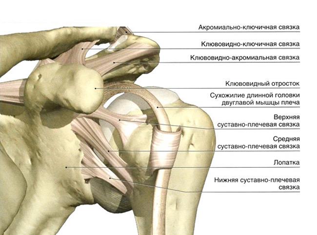 a vállízületek posztraumás artrózisa)