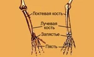 a jobb könyökízület posztraumás artrózisa)