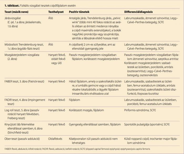 csípőízületek törésének kezelésére szolgáló gyógyszerek scaphoid abdomen meaning