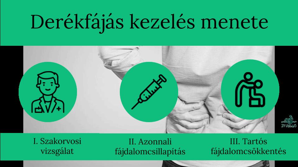 Különböző típusú hátfájások kezelése