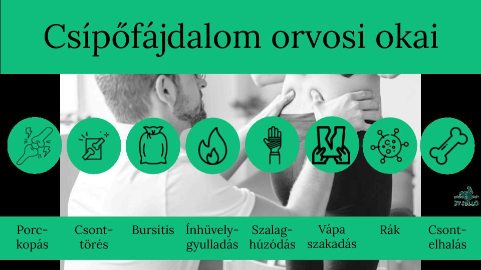 csípőbetegség és kezelés tünetei)