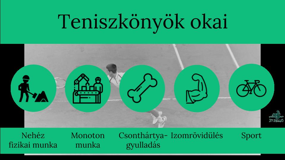 Teniszkönyök kezelése | szoszszc.hu