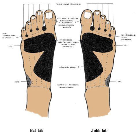 Fájdalom a jobb láb medenceízületében, Lábfájdalom – zsibbad, ég, gyenge vagy állandóan fáj?