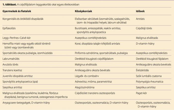 csípőízületek törésének kezelésére szolgáló gyógyszerek vállízületi bursitis kezelés