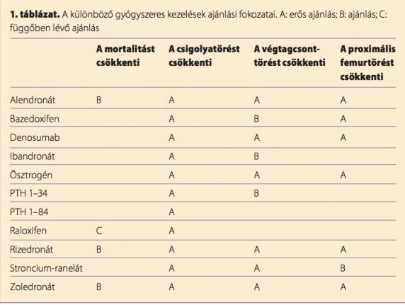csontritkulás gyógyszeres kezelése)