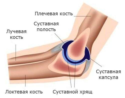 a könyökízület fájdalma és bőrpírja