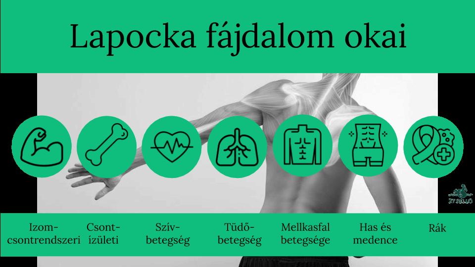 Mellkasi fájdalom 5 oka, 10 tünete, 9 kezelési módja [teljes útmutató]